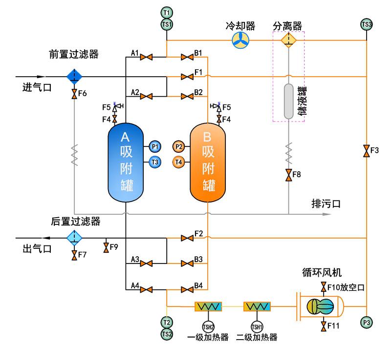 (零排放型流程图)